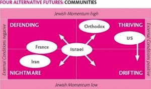 Four futures for Israel, Debbie Meltzer